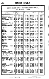 Nautical Almanac 1850 Polaris position