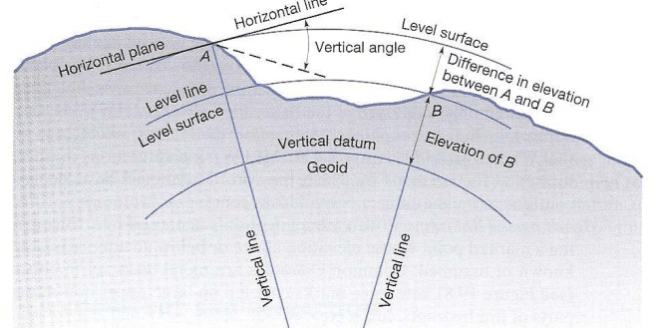 LEVEL SURFACE 2